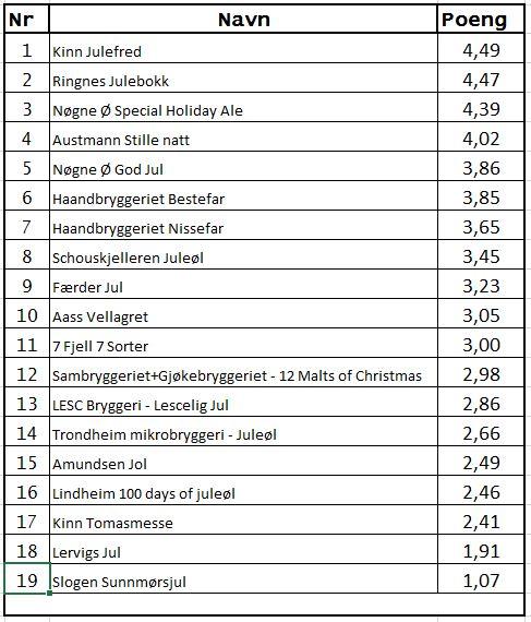 J15-Resultatliste